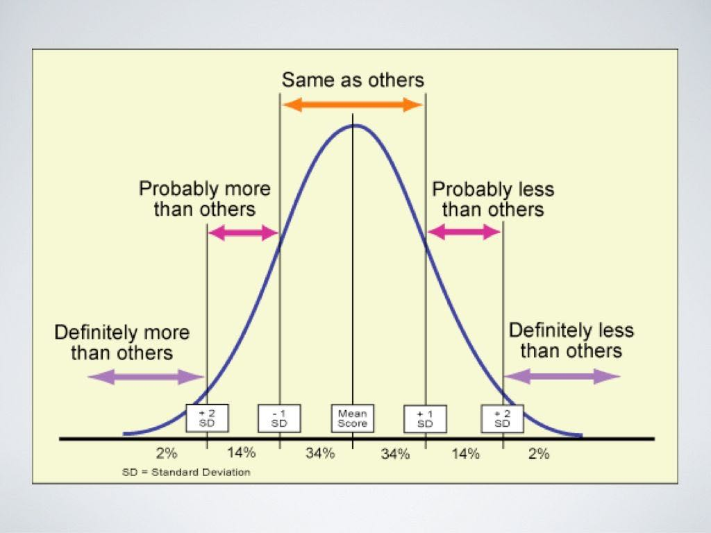 Bell curve for sleep aid supplementation